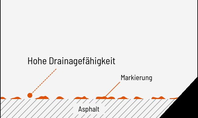Fahrbahnmarkierung Drainage