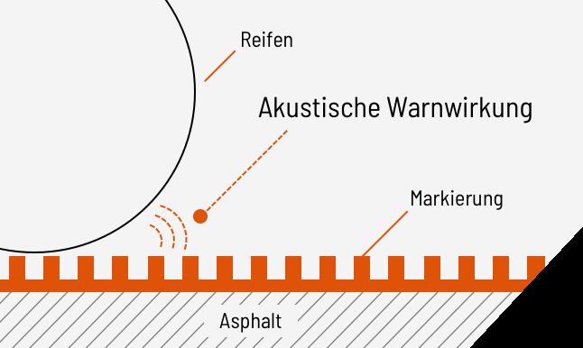 Markierung Reflektion Haptische Akustische Warnwirkung