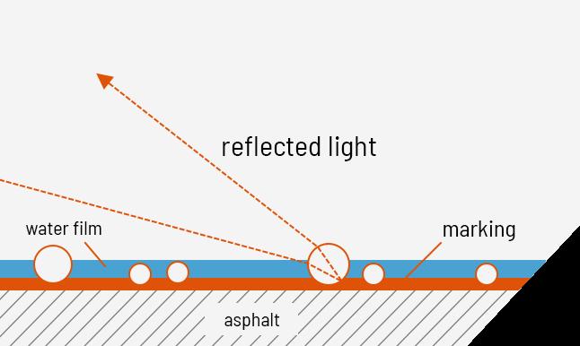 Markierung Reflektion Nachtstreumittel