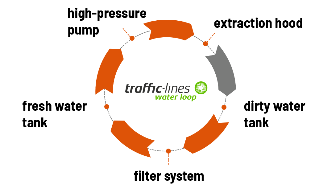 Wasserhochdrucktechnologie Infografik Waterloop Op